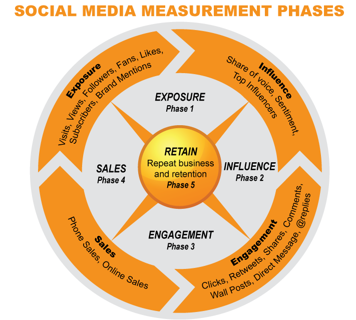 Social Media Measurement chart